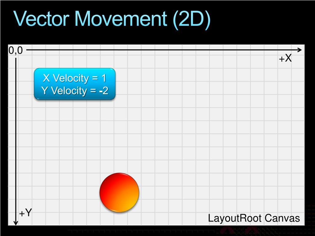Vector Movement (2D)