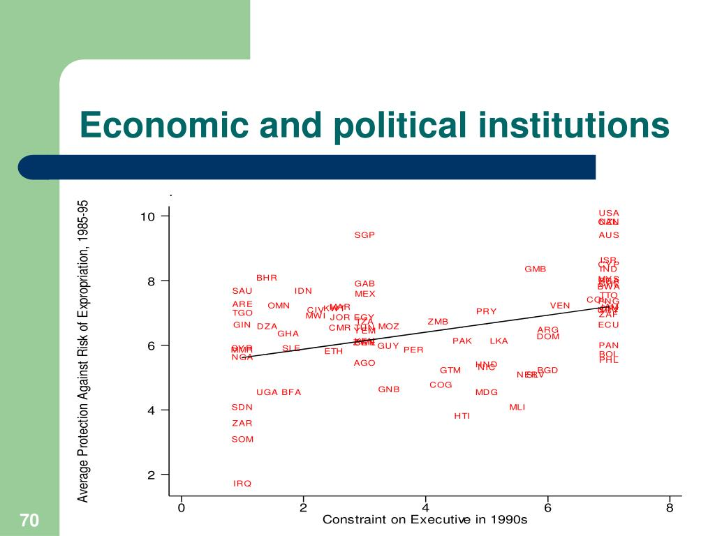 Economic and political institutions