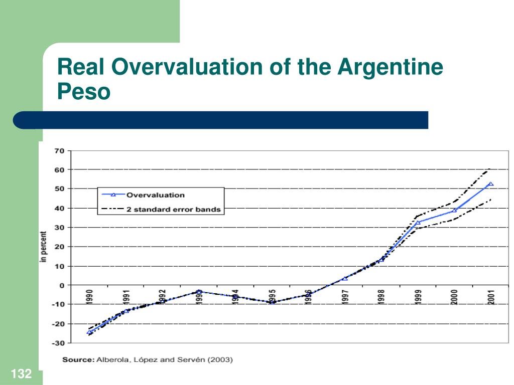 Real Overvaluation of the Argentine Peso