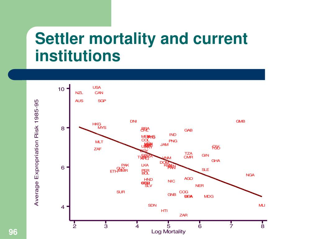 Settler mortality and current institutions