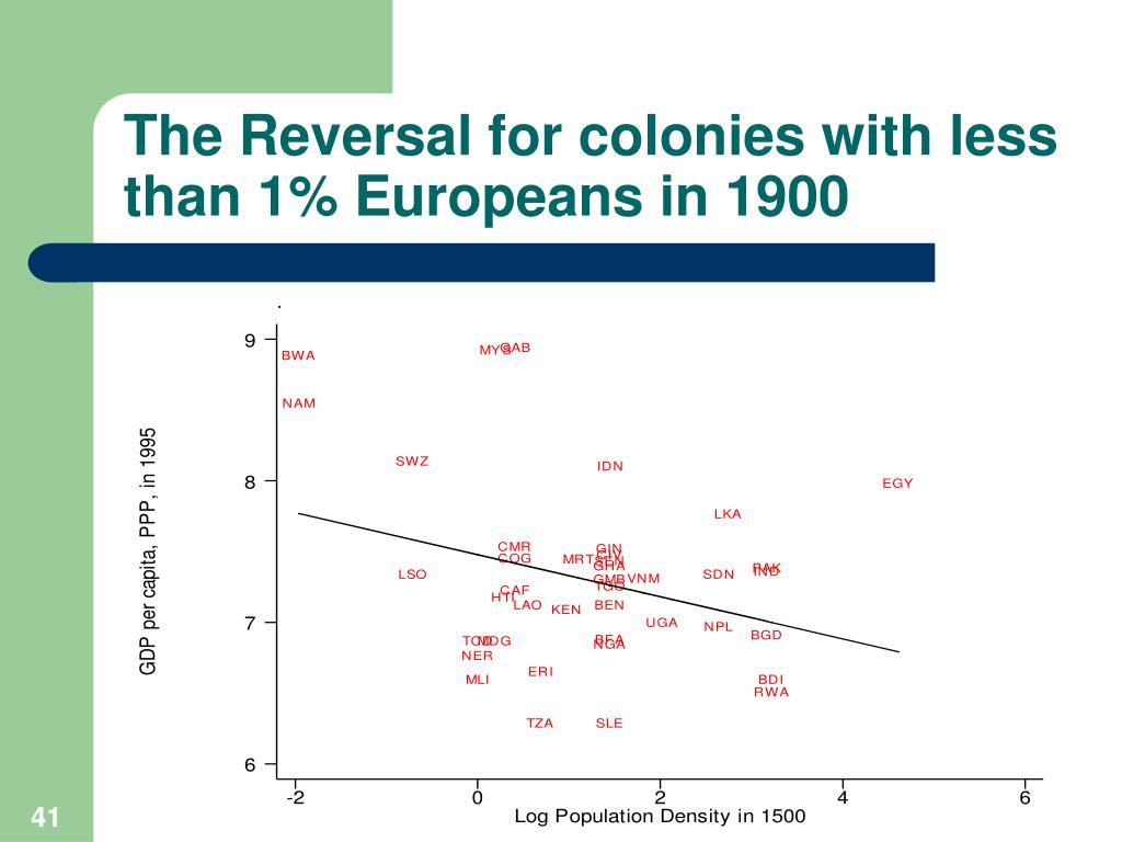 The Reversal for colonies with less than 1% Europeans in 1900