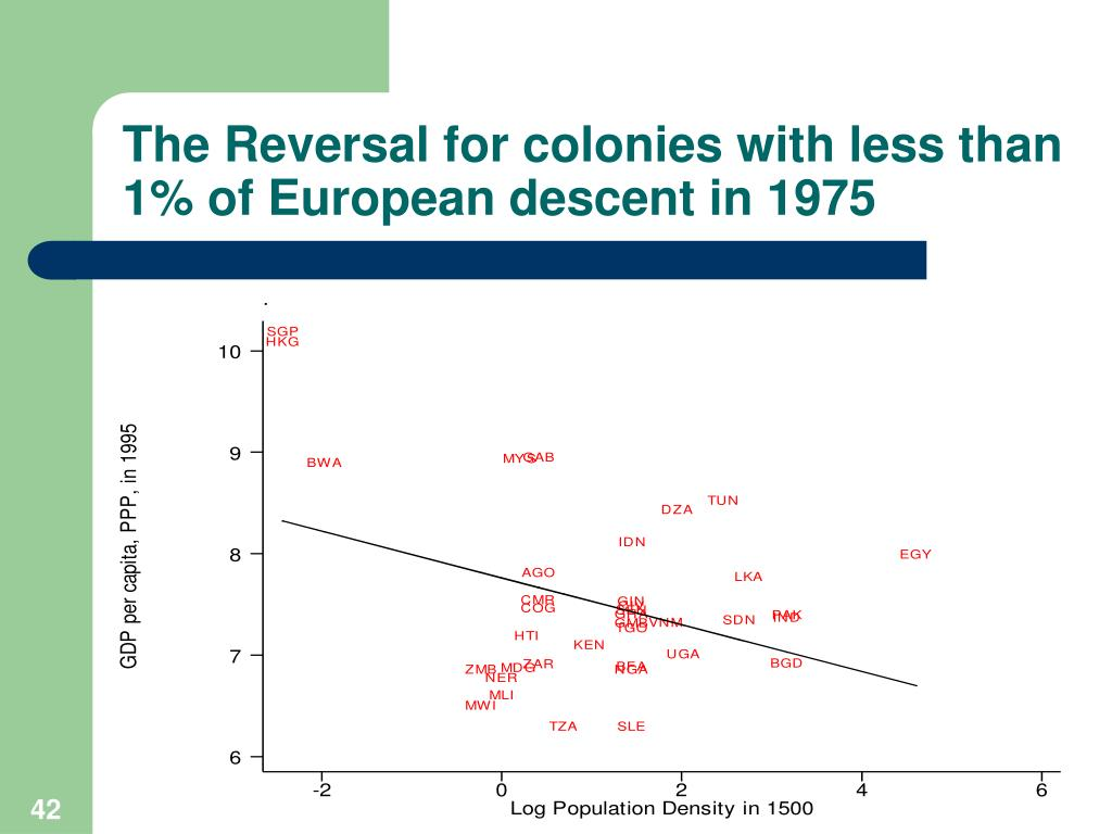The Reversal for colonies with less than 1% of European descent in 1975