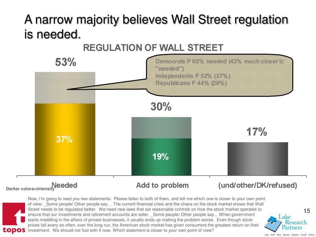 A narrow majority believes Wall Street regulation is needed.