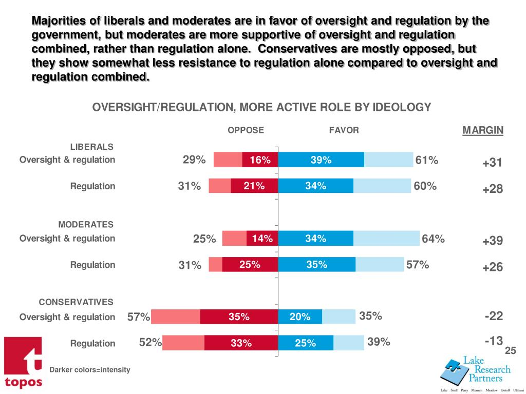 Majorities of liberals and moderates are in favor of oversight and regulation by the government, but moderates are more supportive of oversight and regulation combined, rather than regulation alone.  Conservatives are mostly opposed, but they show somewhat less resistance to regulation alone compared to oversight and regulation combined.