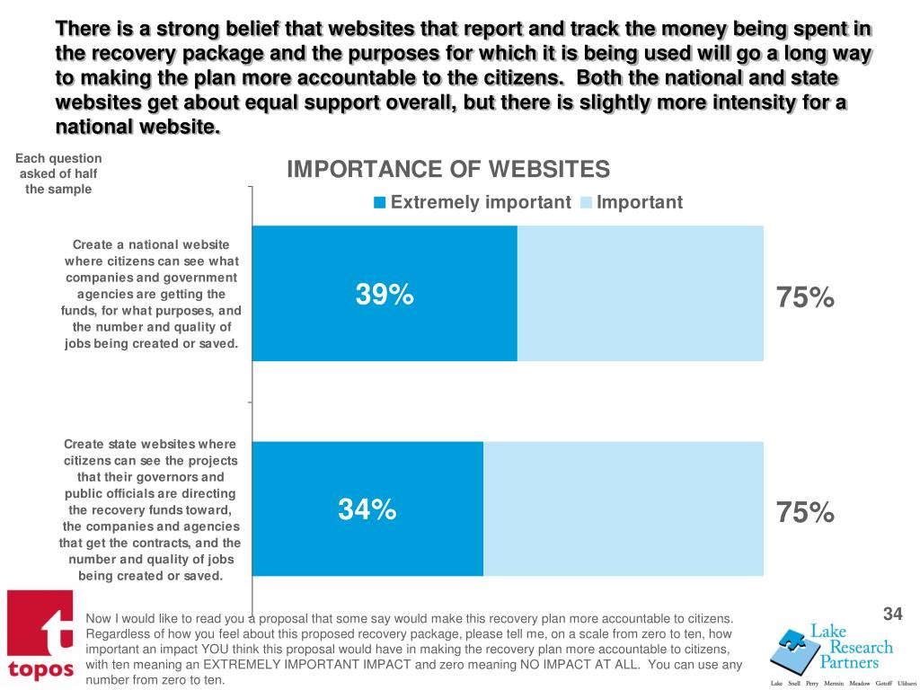 There is a strong belief that websites that report and track the money being spent in the recovery package and the purposes for which it is being used will go a long way to making the plan more accountable to the citizens.  Both the national and state websites get about equal support overall, but there is slightly more intensity for a national website.