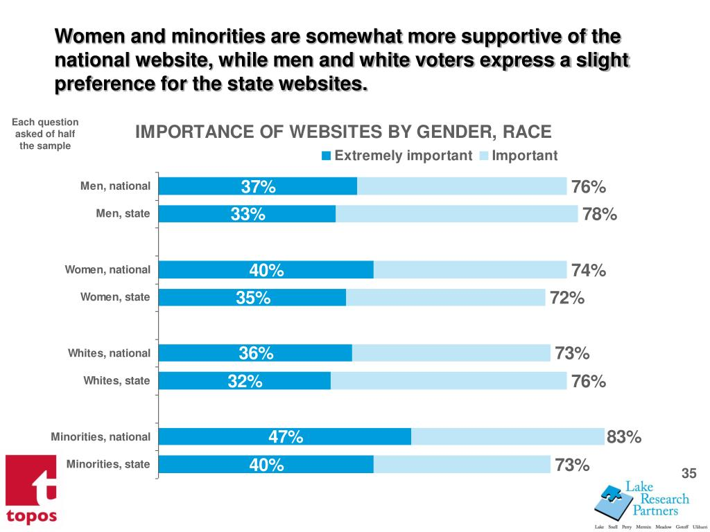 Women and minorities are somewhat more supportive of the national website, while men and white voters express a slight preference for the state websites.