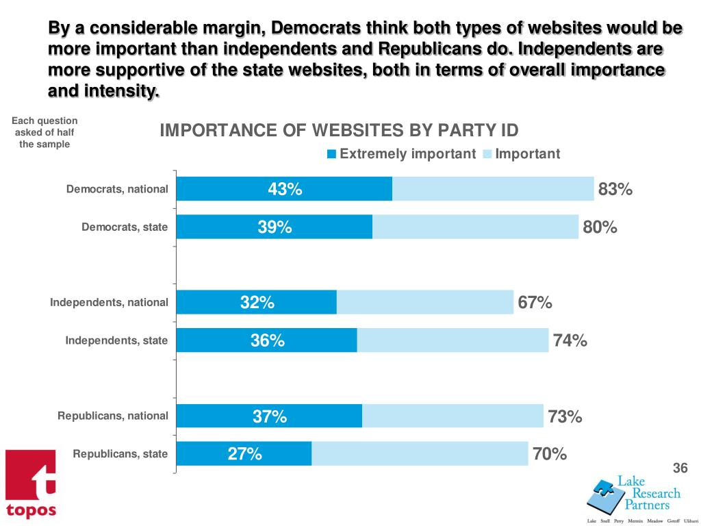By a considerable margin, Democrats think both types of websites would be more important than independents and Republicans do. Independents are more supportive of the state websites, both in terms of overall importance and intensity.