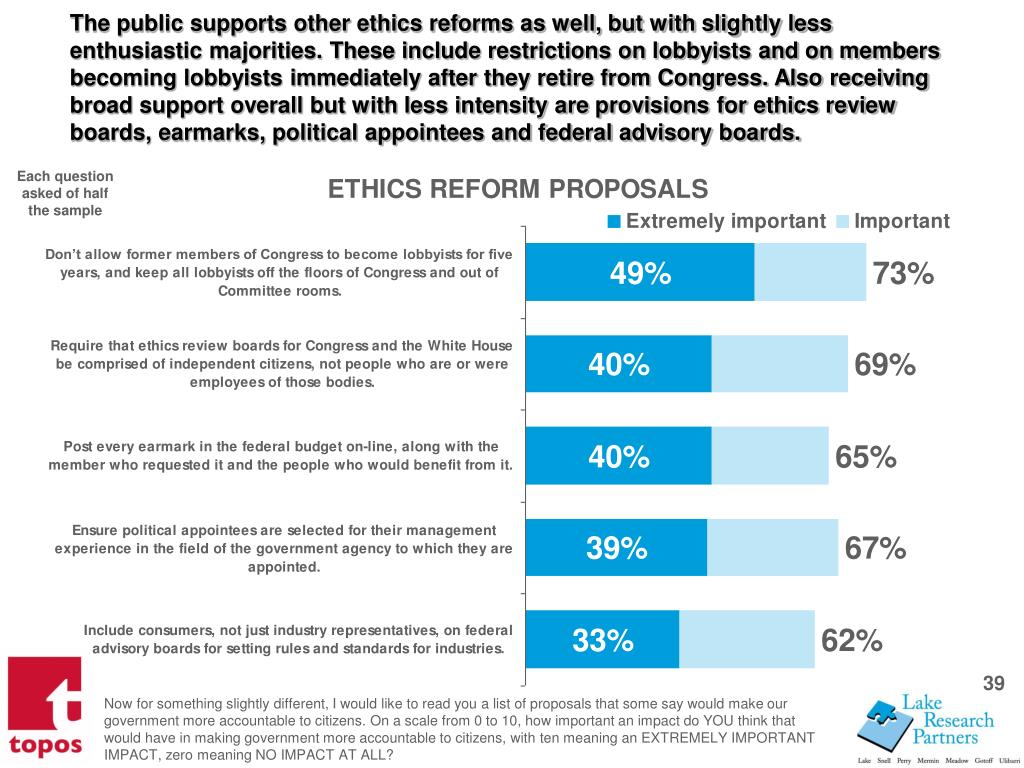 The public supports other ethics reforms as well, but with slightly less enthusiastic majorities. These include restrictions on lobbyists and on members becoming lobbyists immediately after they retire from Congress. Also receiving broad support overall but with less intensity are provisions for ethics review boards, earmarks, political appointees and federal advisory boards.
