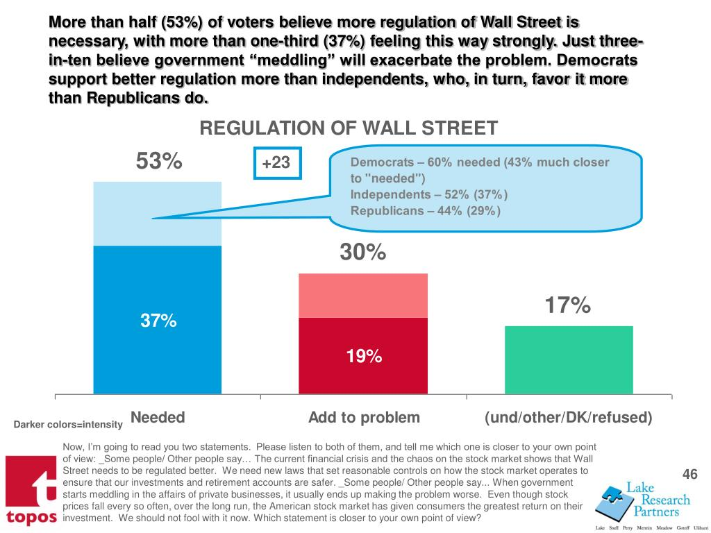 """More than half (53%) of voters believe more regulation of Wall Street is necessary, with more than one-third (37%) feeling this way strongly. Just three-in-ten believe government """"meddling"""" will exacerbate the problem. Democrats support better regulation more than independents, who, in turn, favor it more than Republicans do."""