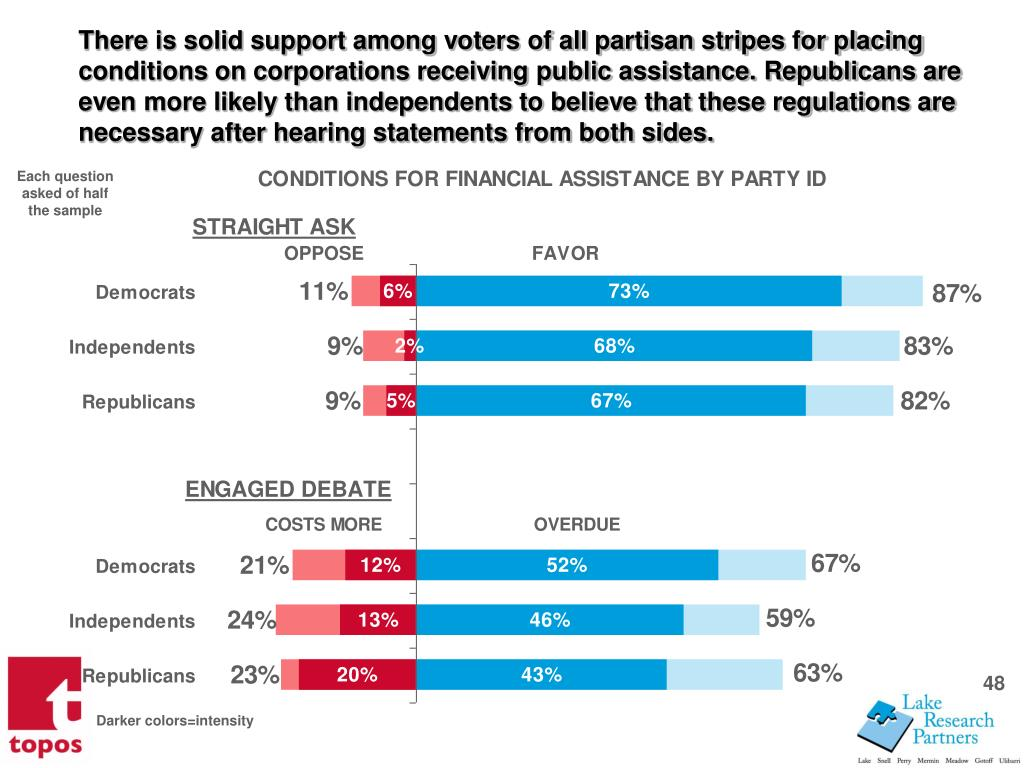 There is solid support among voters of all partisan stripes for placing  conditions on corporations receiving public assistance. Republicans are even more likely than independents to believe that these regulations are necessary after hearing statements from both sides.