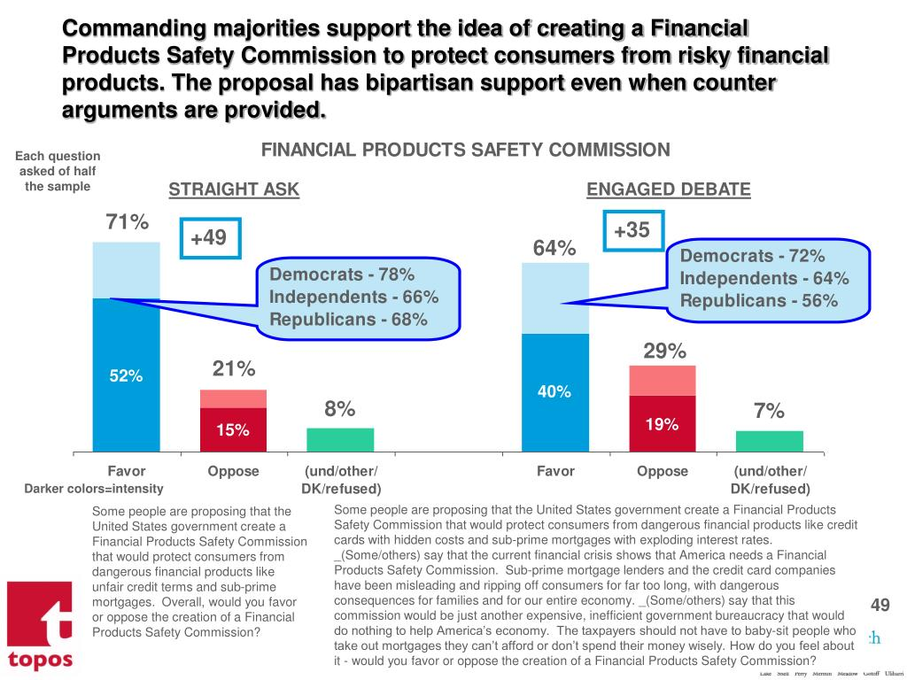 Commanding majorities support the idea of creating a Financial Products Safety Commission to protect consumers from risky financial products. The proposal has bipartisan support even when counter arguments are provided.