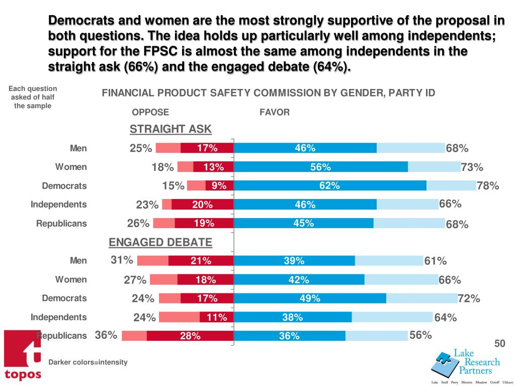 Democrats and women are the most strongly supportive of the proposal in both questions. The idea holds up particularly well among independents; support for the FPSC is almost the same among independents in the straight ask (66%) and the engaged debate (64%).