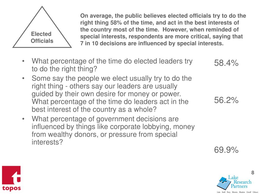 What percentage of the time do elected leaders try to do the right thing?