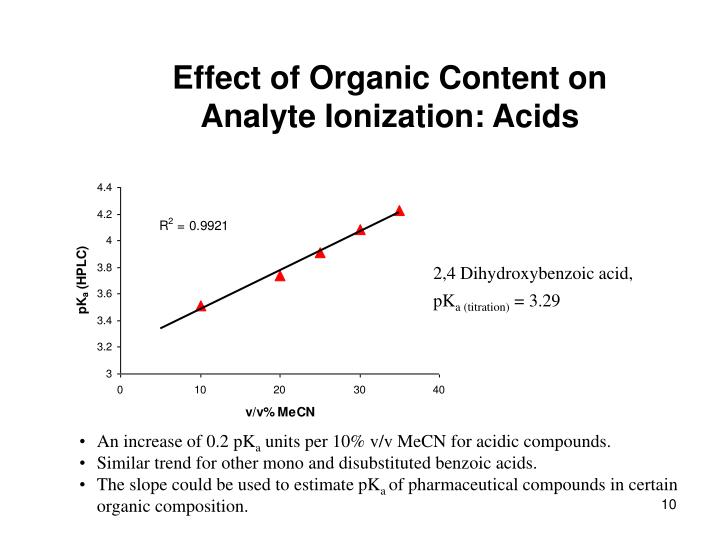 Effect of Organic Content on Analyte Ionization: Acids