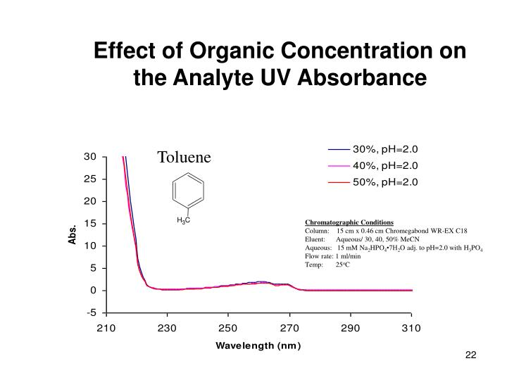 Effect of Organic Concentration on the Analyte UV Absorbance