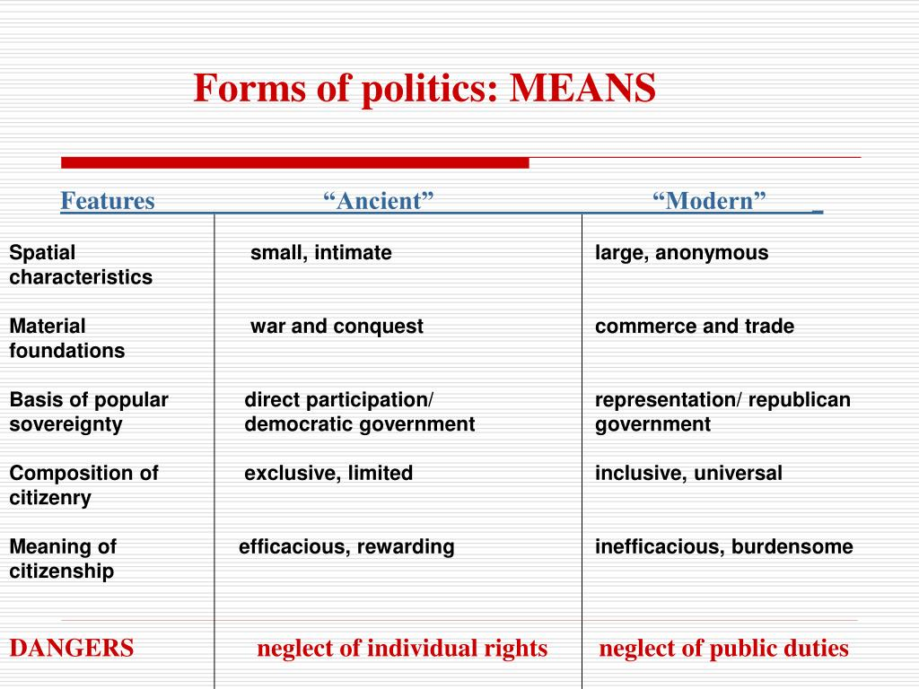 Forms of politics: MEANS