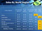 sales by world region