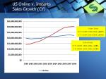 us online v instants sales growth cy