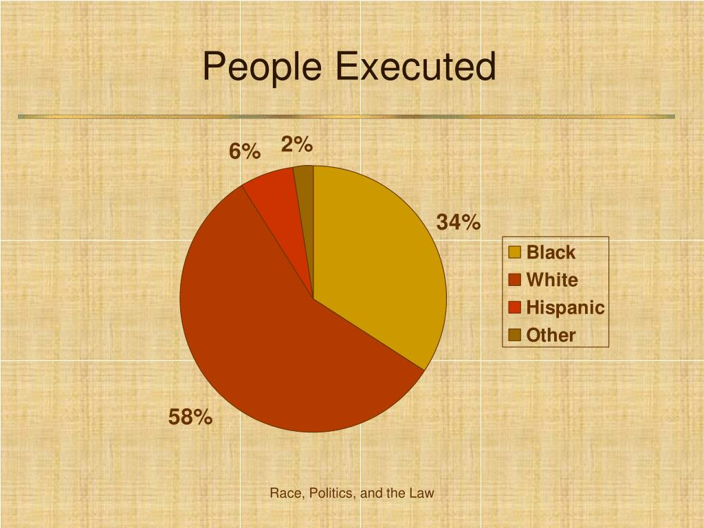 People Executed