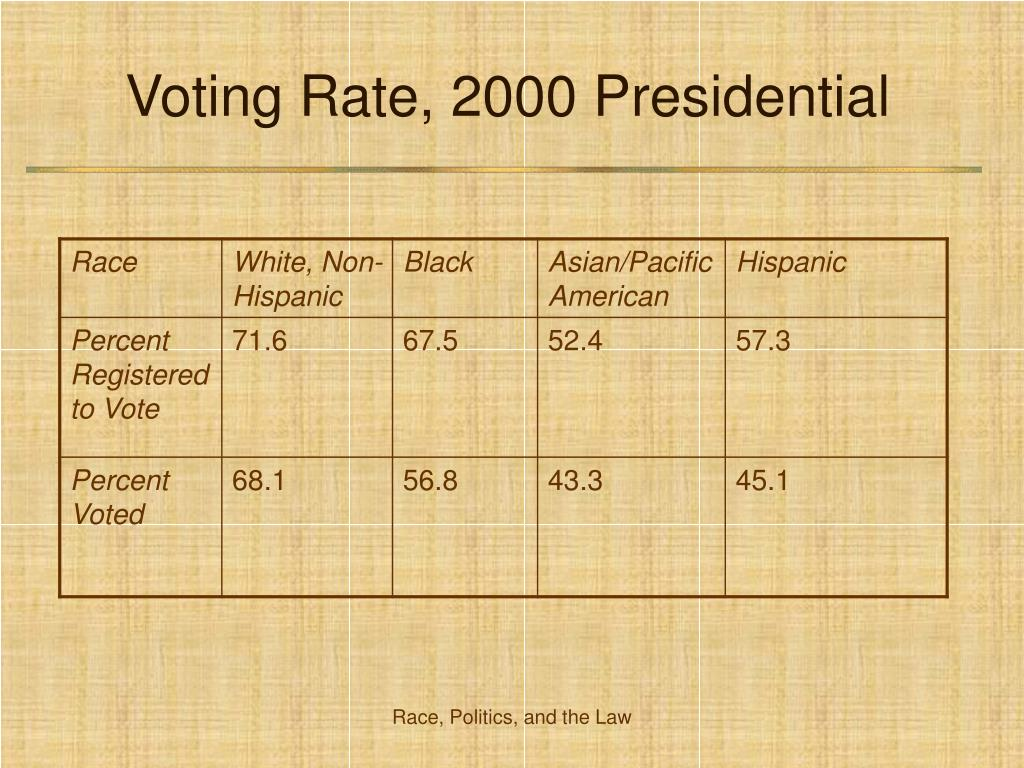 Voting Rate, 2000 Presidential