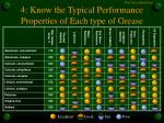 4 know the typical performance properties of each type of grease