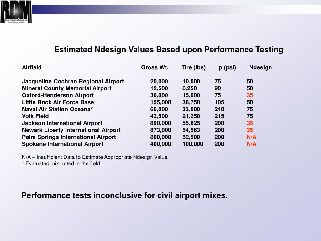 Estimated Ndesign Values Based upon Performance Testing