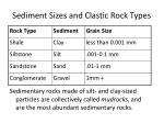 sediment sizes and clastic rock types