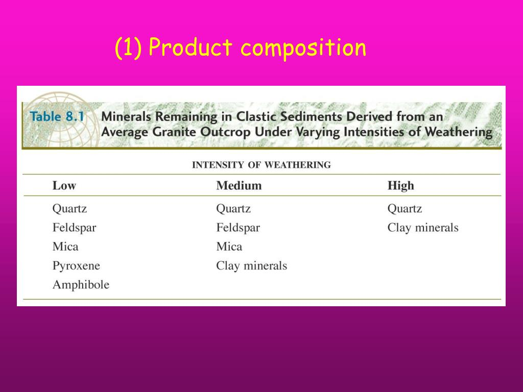 (1) Product composition