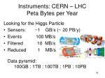 instruments cern lhc peta bytes per year