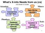 what s x info needs from us cs not drawn to scale