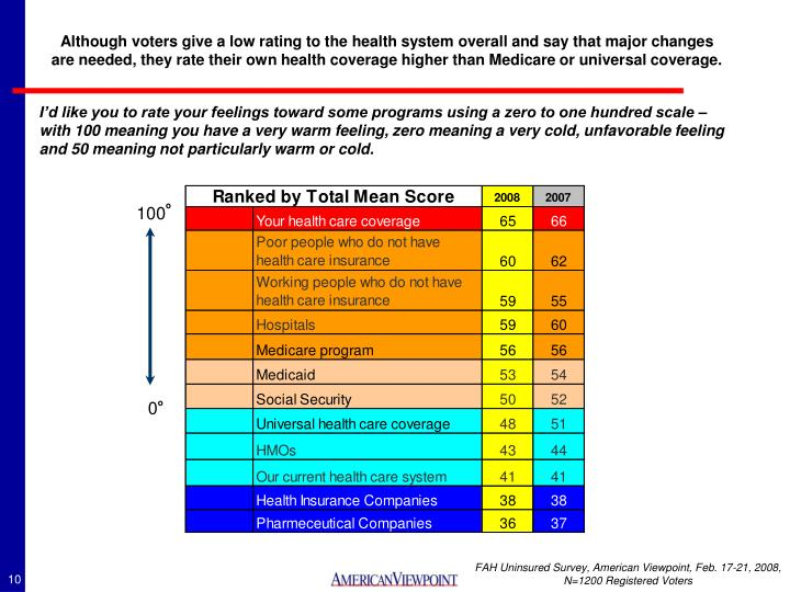Although voters give a low rating to the health system overall and say that major changes are needed, they rate their own health coverage higher than Medicare or universal coverage.