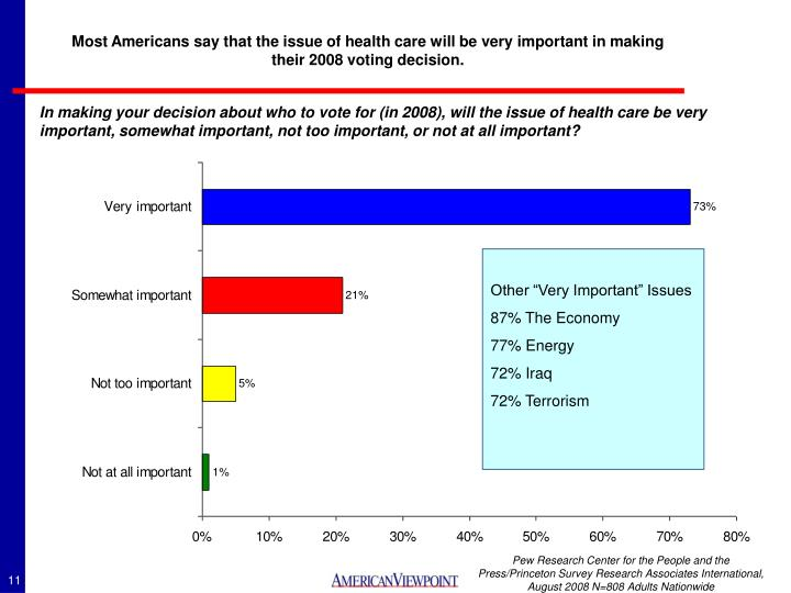 Most Americans say that the issue of health care will be very important in making their 2008 voting decision.