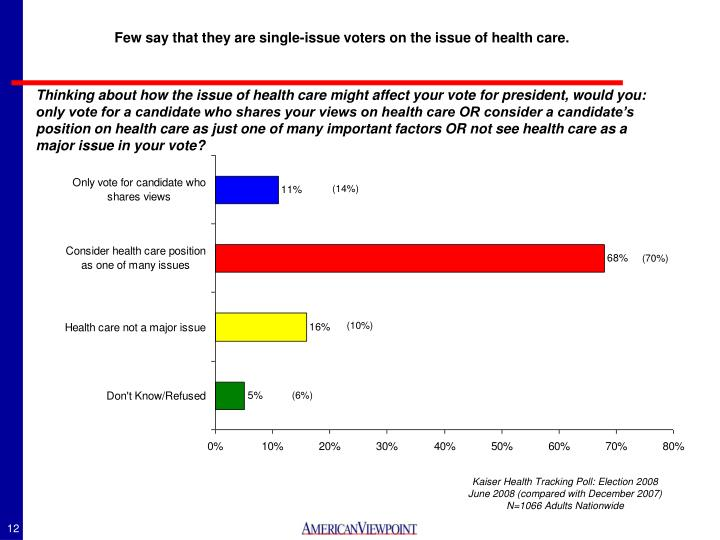 Few say that they are single-issue voters on the issue of health care.