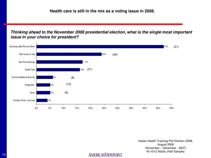 Health care is still in the mix as a voting issue in 2008.