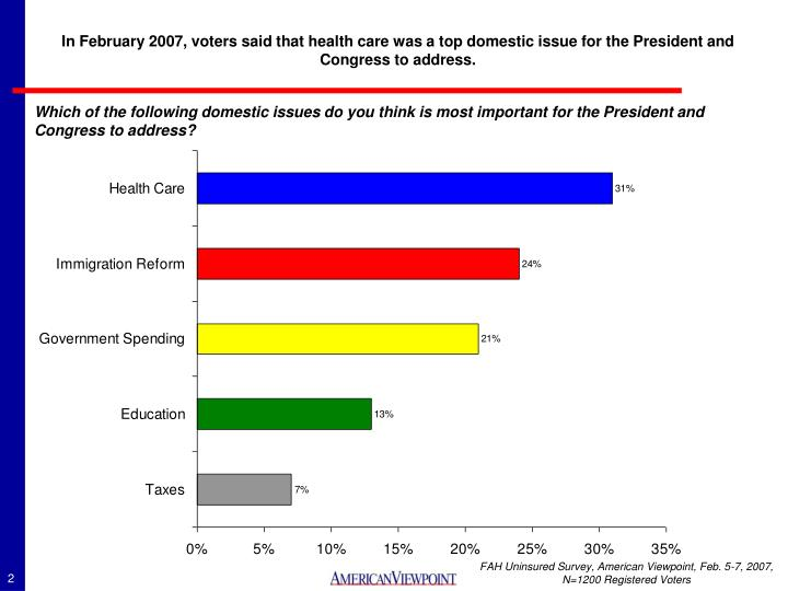 In February 2007, voters said that health care was a top domestic issue for the President and Congre...