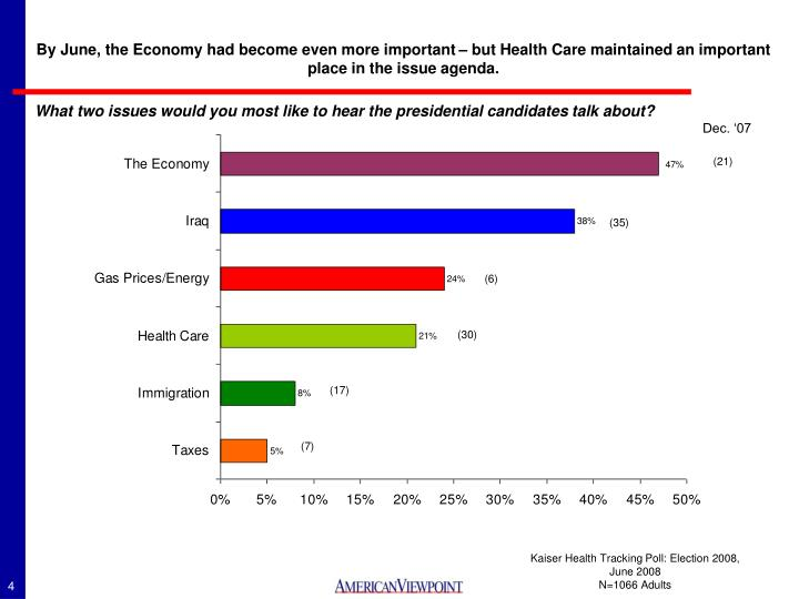 By June, the Economy had become even more important – but Health Care maintained an important place in the issue agenda.