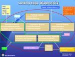cutting edge diagnostics