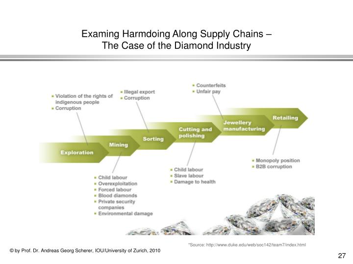 Examing Harmdoing Along Supply Chains –