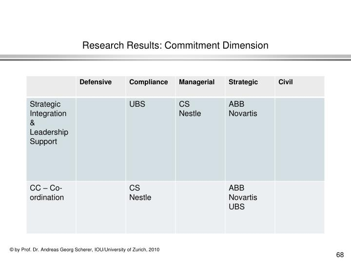 Research Results: Commitment Dimension