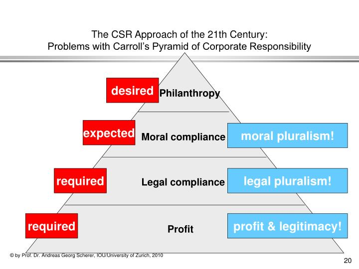 The CSR Approach of the 21th Century: