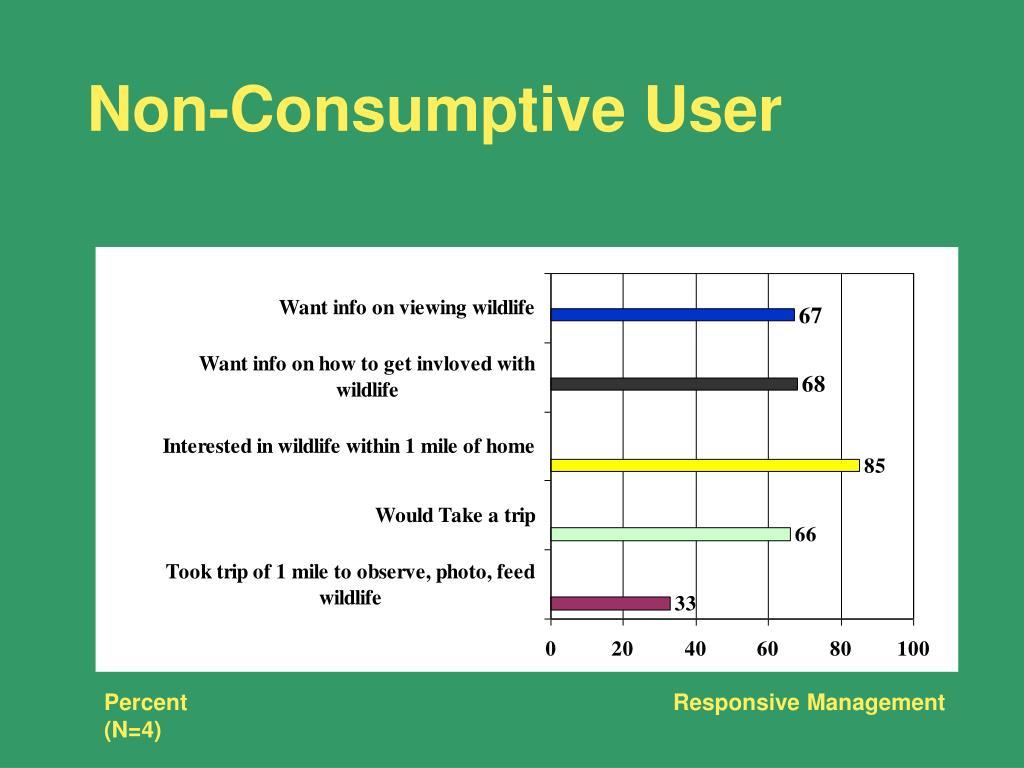 Non-Consumptive User