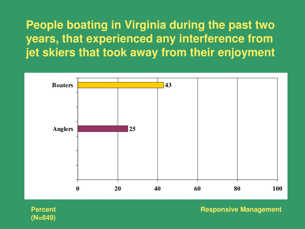 People boating in Virginia during the past two years, that experienced any interference from jet skiers that took away from their enjoyment