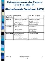 schematisierung der quellen der todesfurcht kastenbaum aisenberg 1972