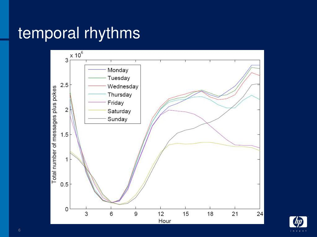 temporal rhythms