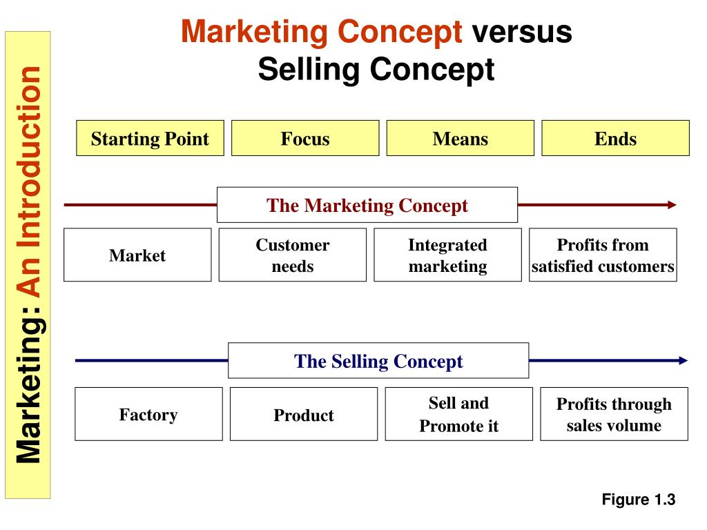 The Selling Concept