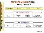 marketing concept versus selling concept