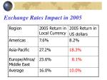 exchange rates impact in 2005