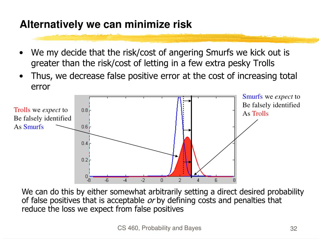 Alternatively we can minimize risk