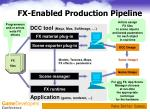 fx enabled production pipeline