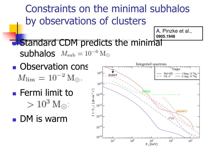 Constraints on the minimal subhalos by observations of clusters